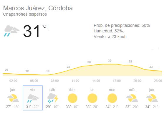 Marcos Juárez inestable y probabilidad de lluvia