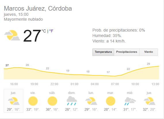 Temperaturas para el fin de semana