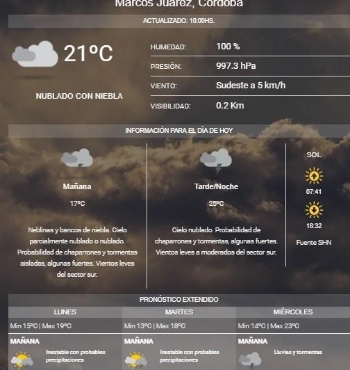 Probabilidad de lluvias