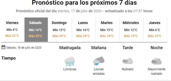 Pronóstico del tiempo para Marcos Juárez