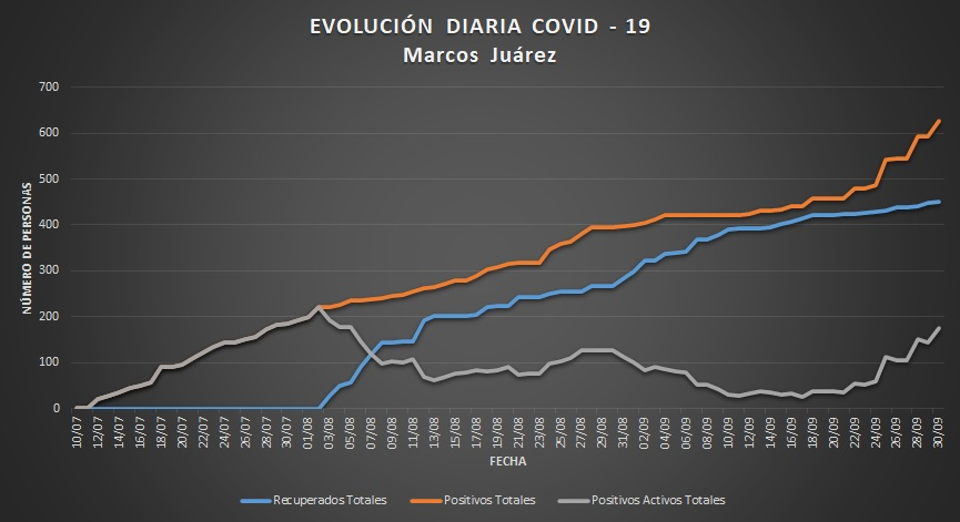 Coronavirus en Marcos Juárez preocupa el aumento de casos positivos